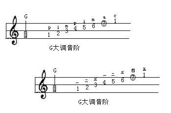 五线谱的反复记号要重复几遍?我好像看到过重复三遍的